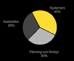Solar-cost-breakdown